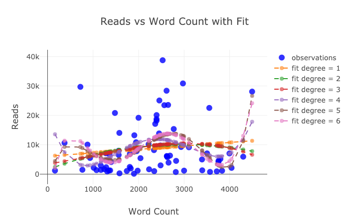 The Next Level of Data Visualization in Python – DataKubwa